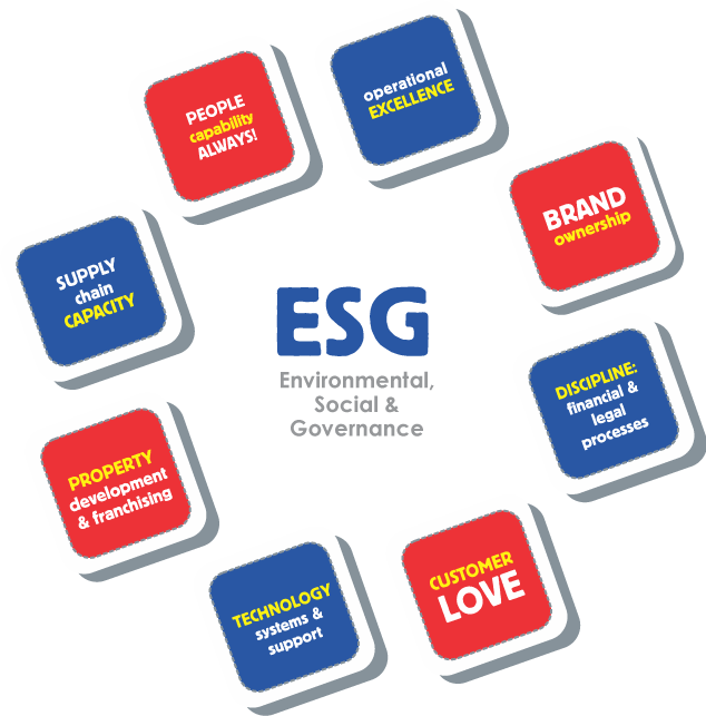 Food Concepts - ESG Our Company