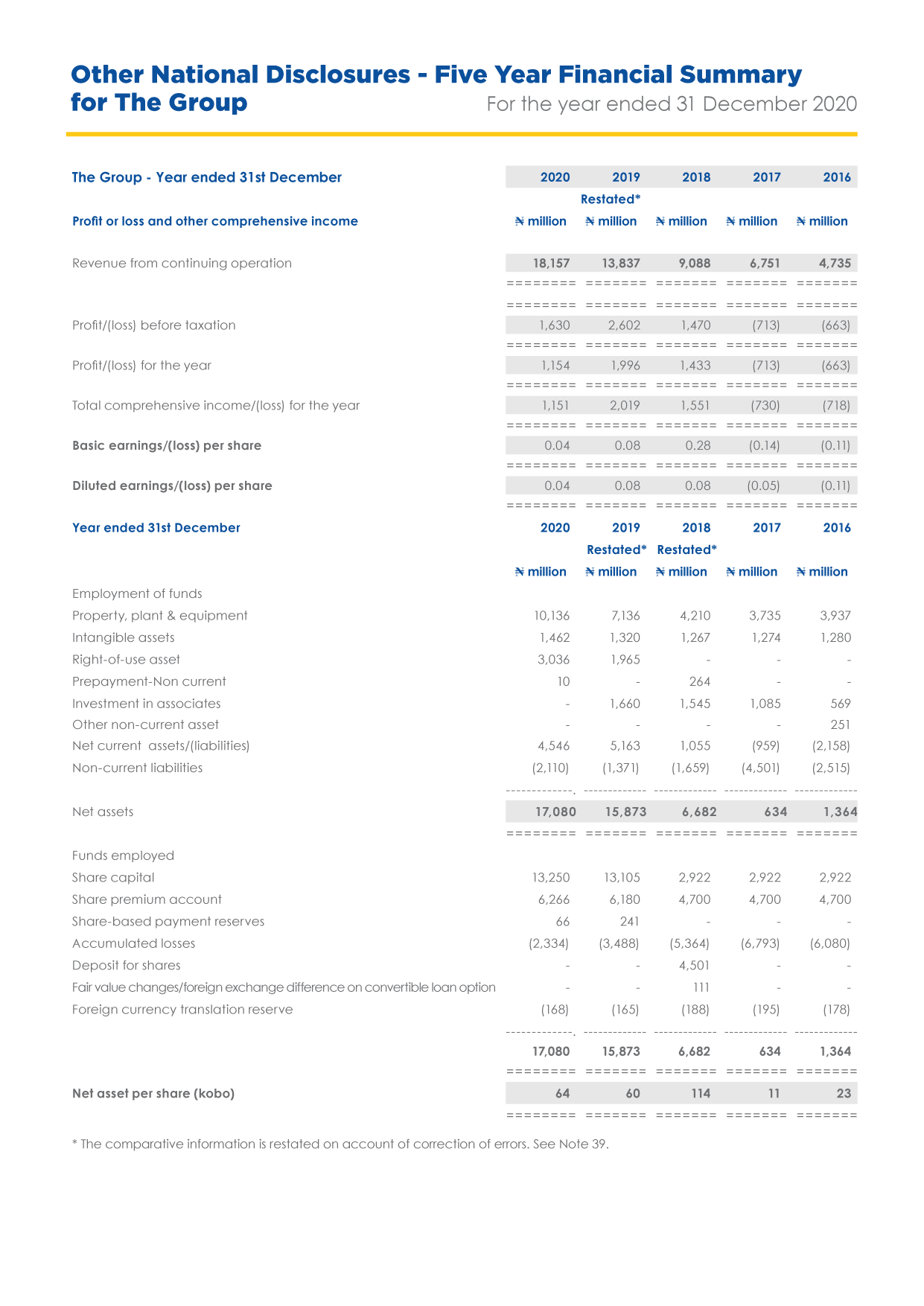 Food Concepts - Five Year Financial Summary for the Group