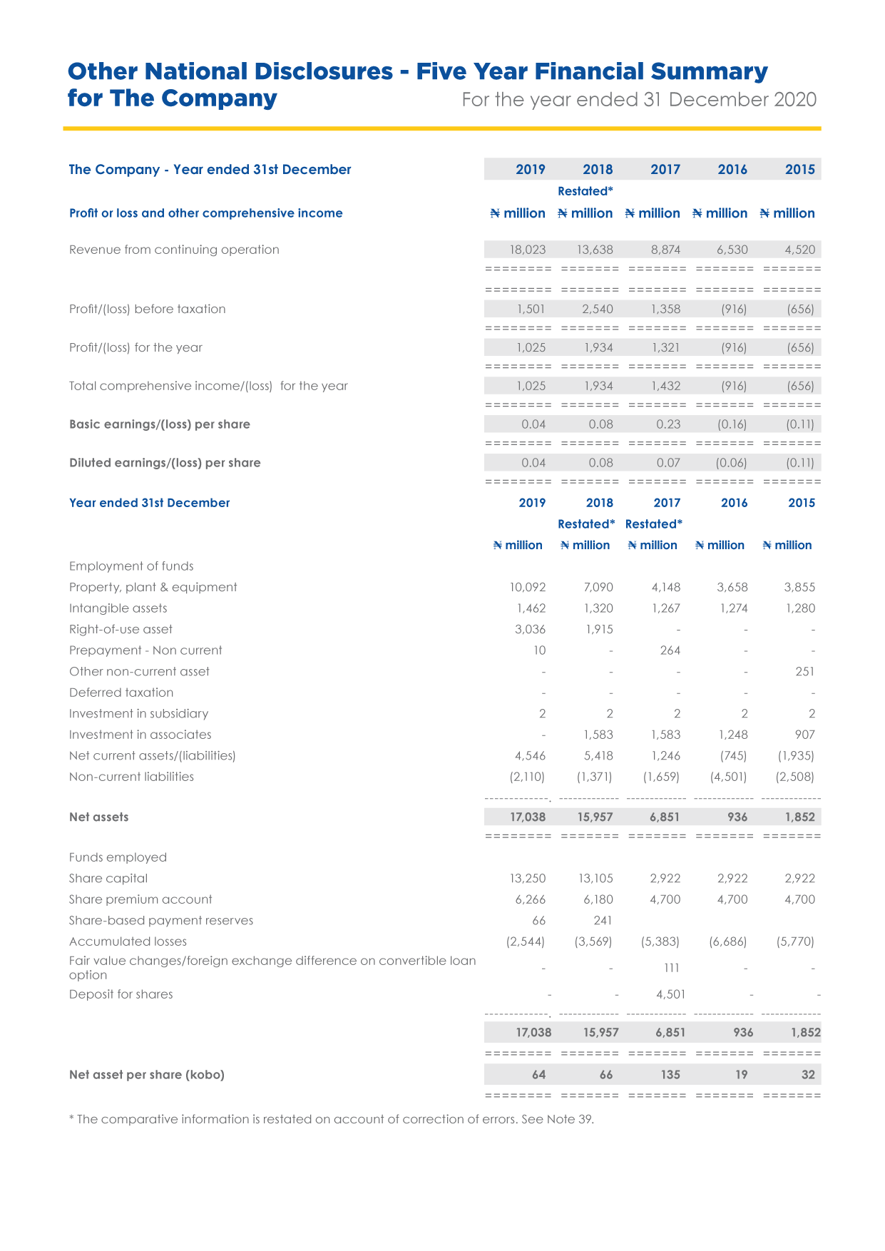 Food Concepts - Five Year Financial Summary for the Company